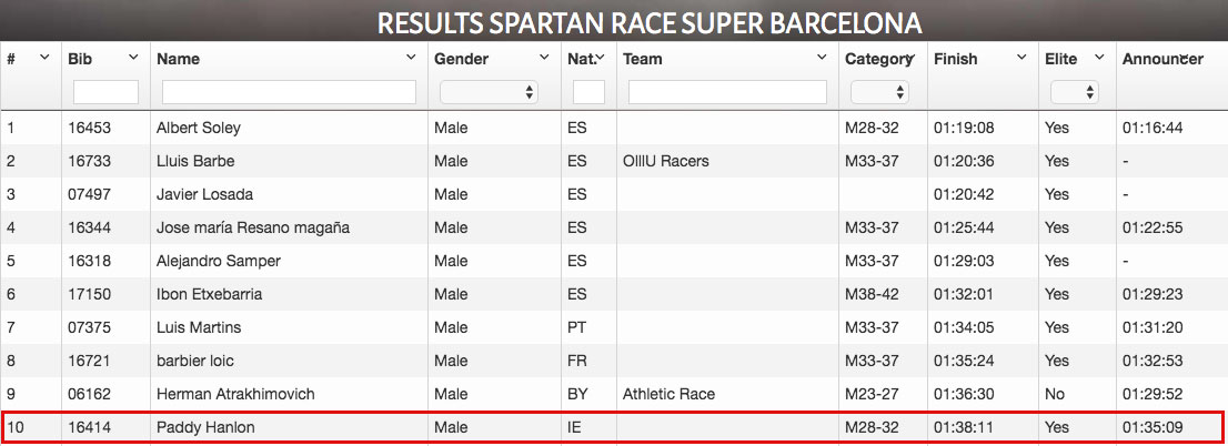 Spartan Race Super Barcelona 2016 results